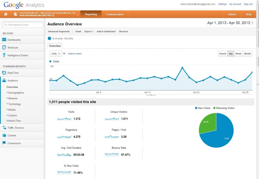 WTB Google Analytics Report April 2013